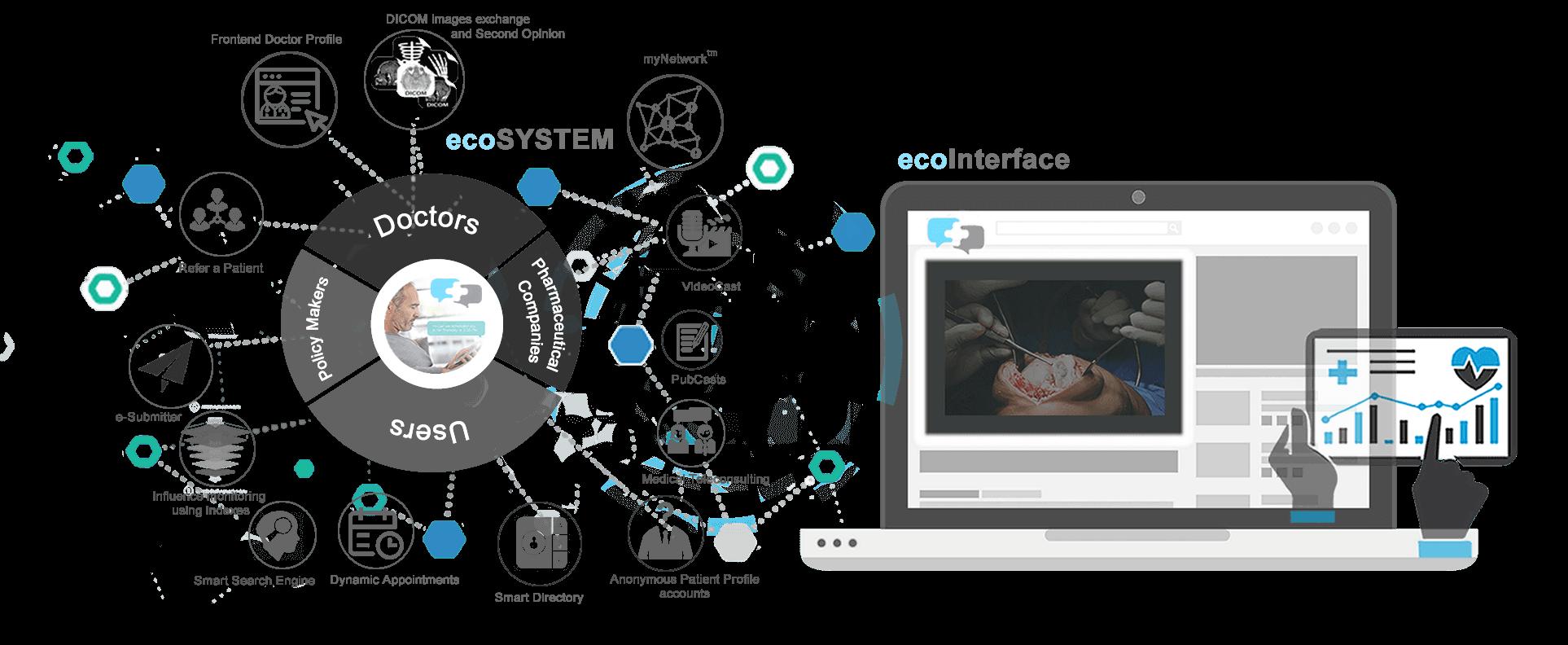 DoctorsHello medical ecosystem